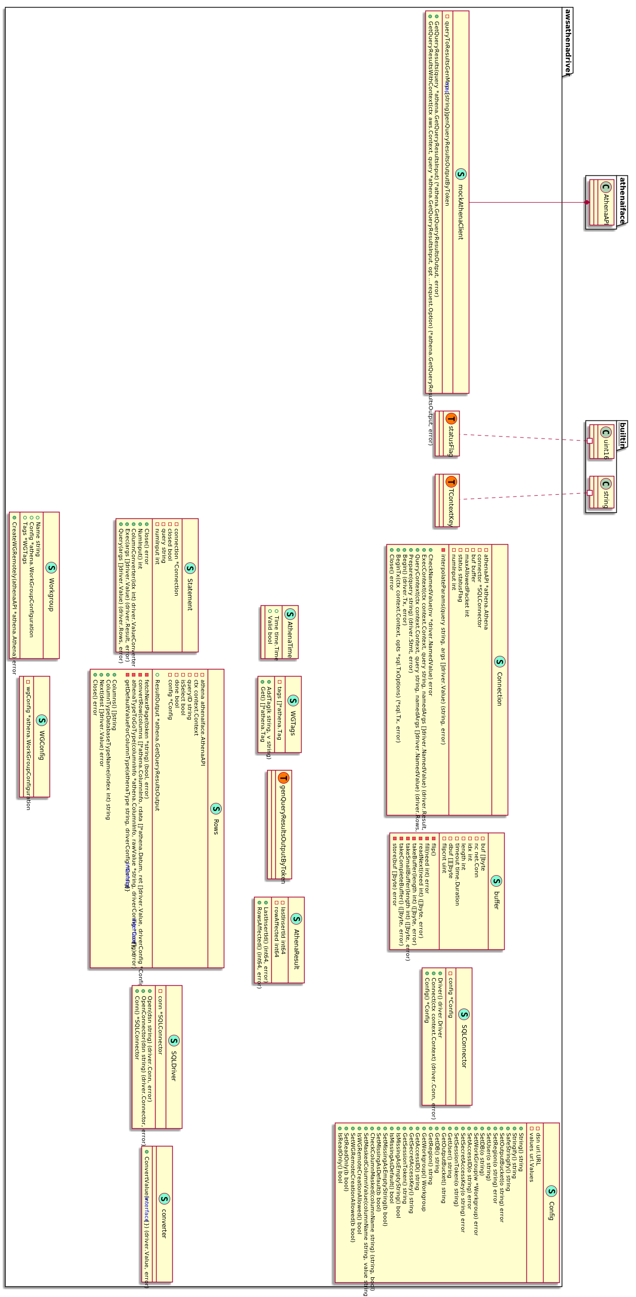 `athenadriver` Package's UML Class Diagram